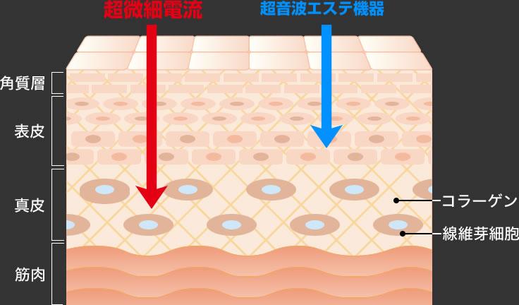 超微細電流